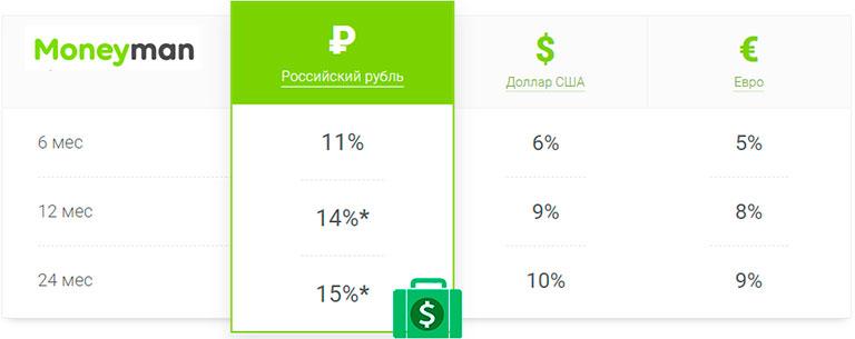 moneyman - инвестиции в мфо