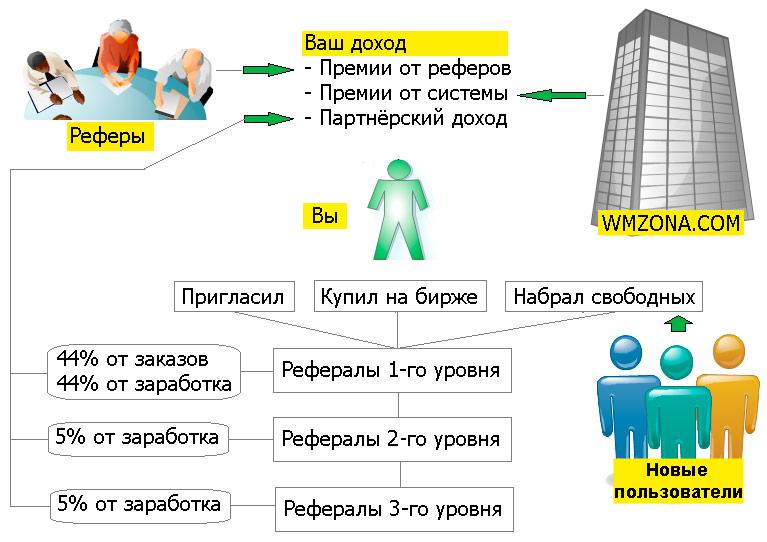 Wmzona - схема партнерской программы