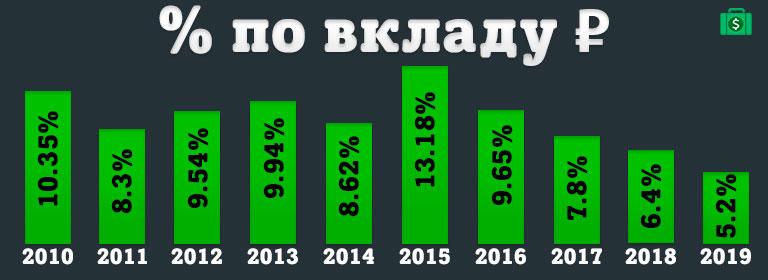 Процентная ставка по вкладу в рублях в России за последние 10 лет