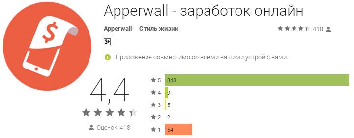 рейтинг приложения apperwall до удаления из Google Play