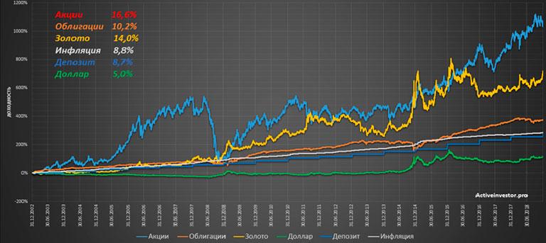 расчет сложного процента по вкладу на примере инвестиций