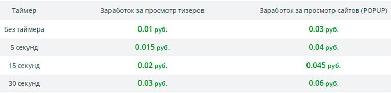 Заработок на просмотре тизеров и сайтов в TeaserFast.ru