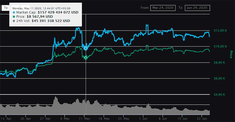 Цена на биткоин до и после халвинга 11 мая 2020 года, что будет дальше?