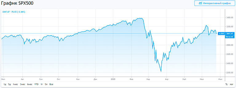 spx 500 - график цены на акции ведущих 500 компаний в США