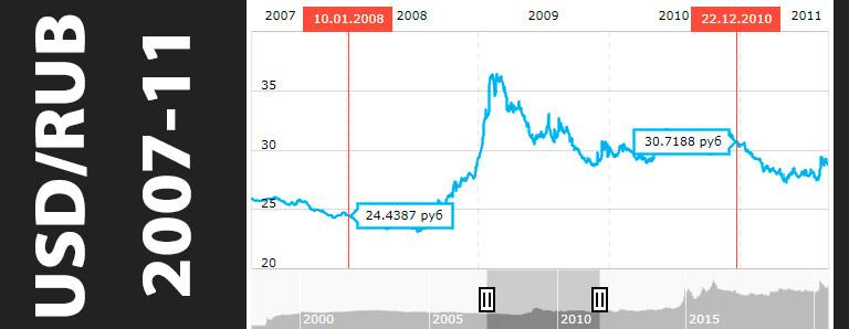 купить валюту (доллар или евро) и переждать кризис. График usd 2007-11 год