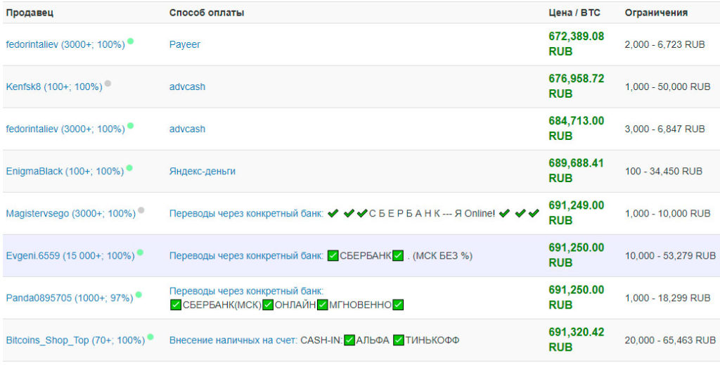 localbitcoins - популярная p2p площадка криптовалют