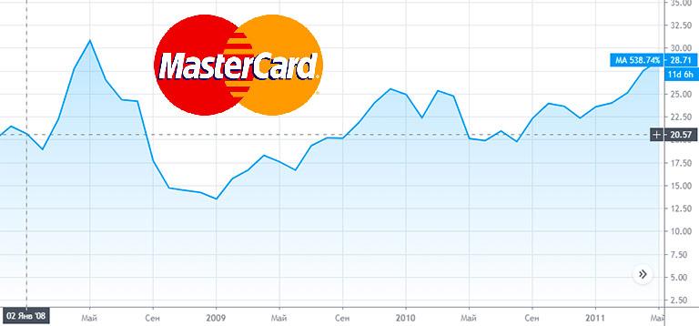 Покупка акций зарубежных компаний на примере mastercard