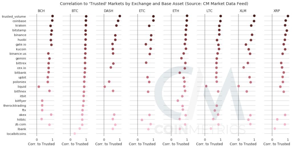 Корреляция часового объема торгов популярными парами