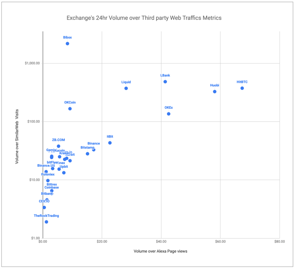 объем торгов на графике от alexa