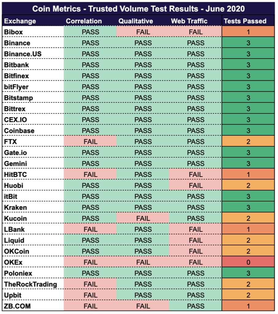 таблица доверия биржам криптовалют от coinmetrics