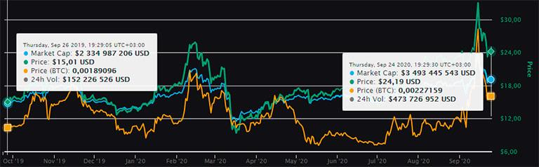 график цены на токен bnb