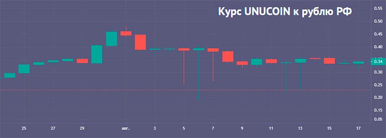 unucoin курс монеты в рублях