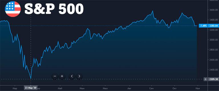 Рынок ценных бумаг на примере S&P 500