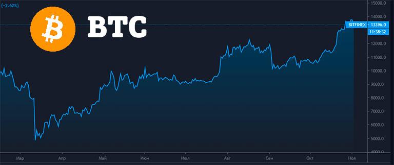 Инвестирование в криптовалюту, график btc