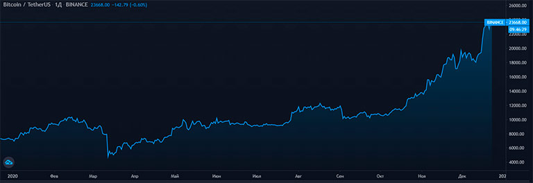 биткоин график цены за 2020 год