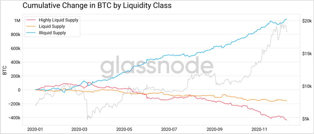 аккумуляция новых биткоинов как актива