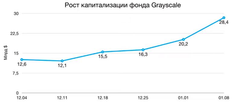 grayscale увеличение фонда за последний месяц