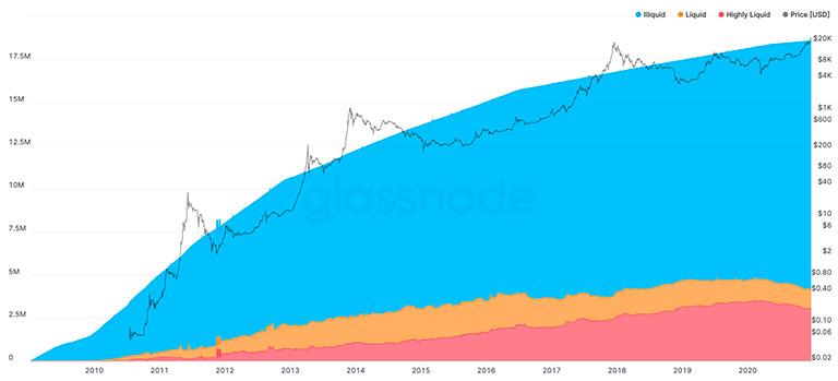 Ликвидность Биткоина на рынке