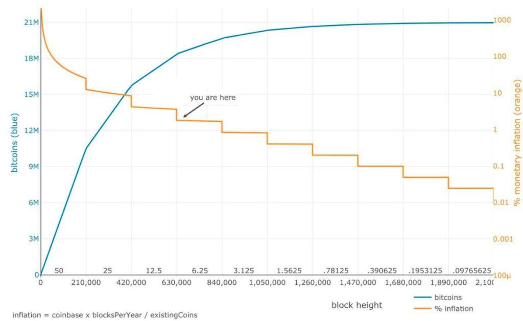инфляция биткоинов в сети